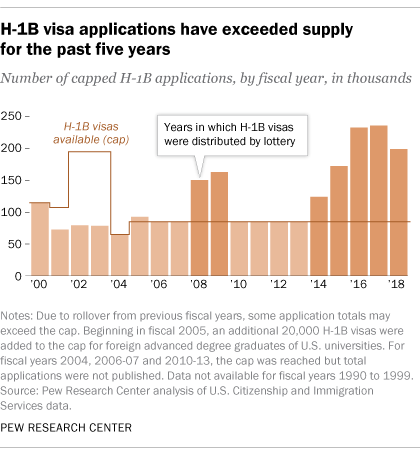 us nonimmigrant visa application status