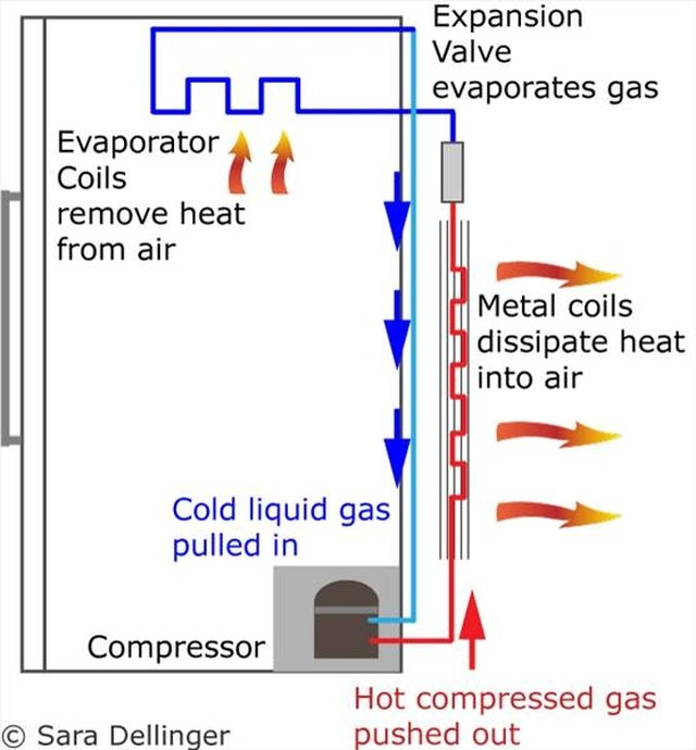 unit 26 application of refrigeration systems answers