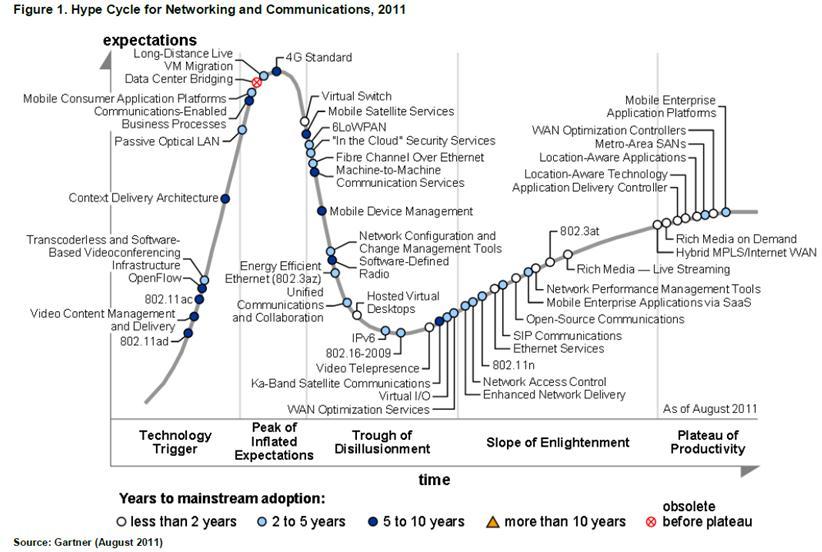 emerging enterprise network applications 2017