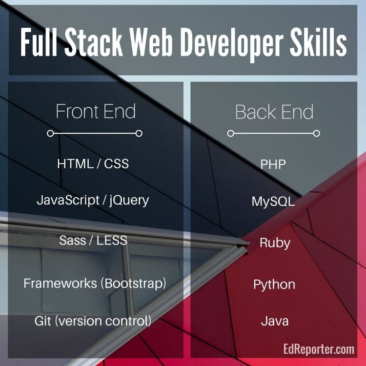 full stack web application development