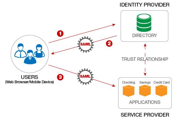 application framework des services google