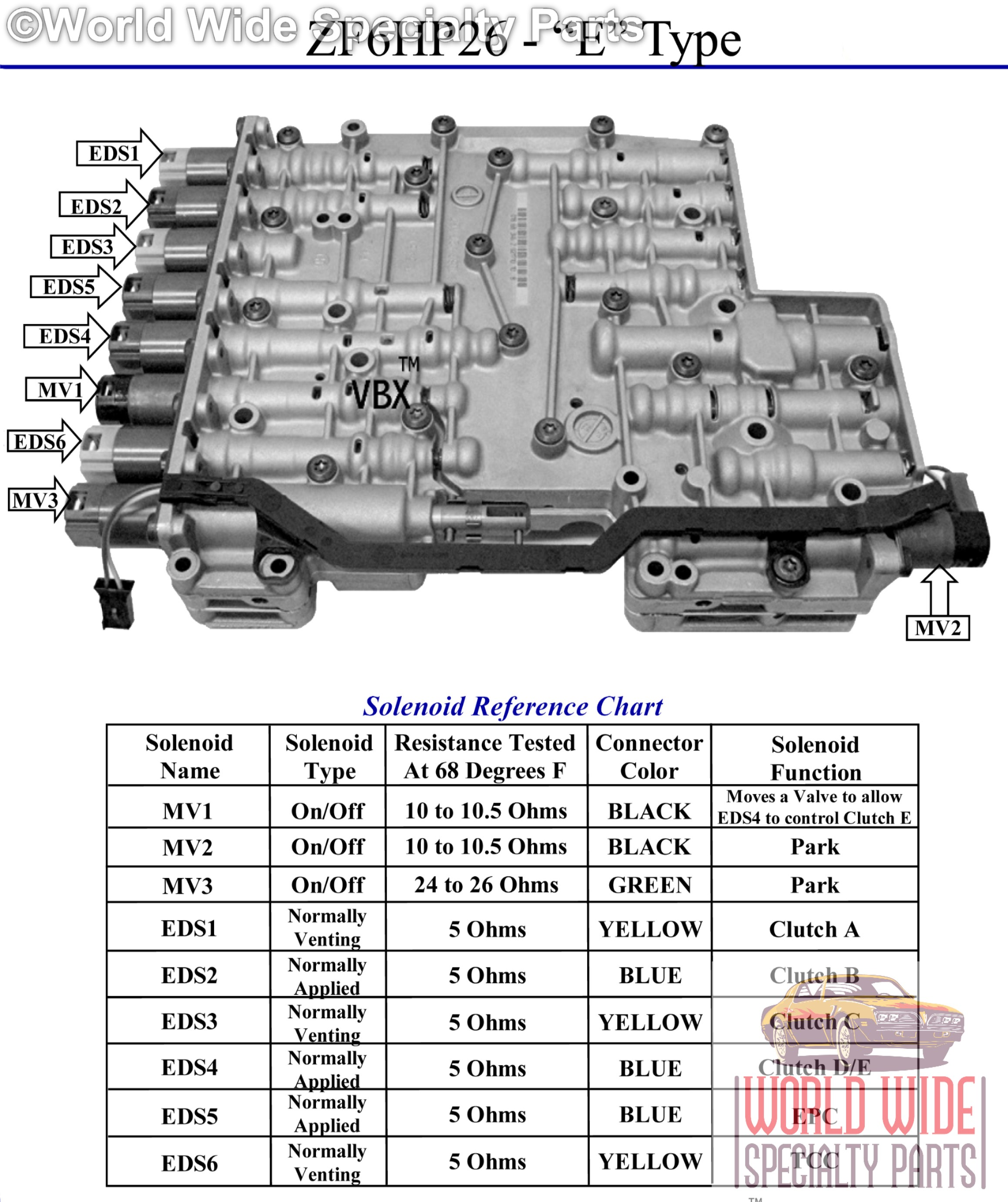 zf transmission oil application chart