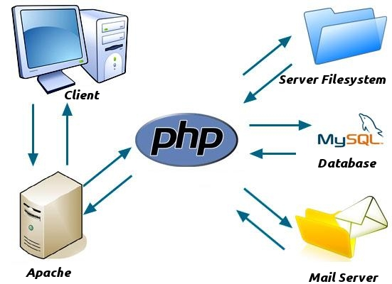 can php be used for desktop applications
