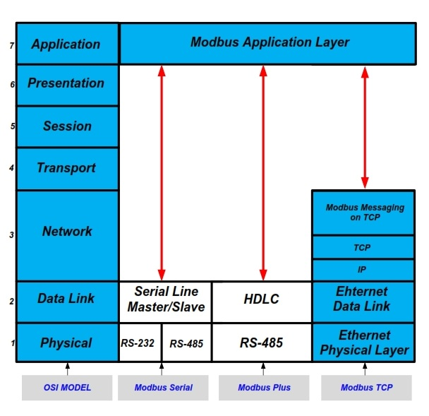 what is application layer in osi model