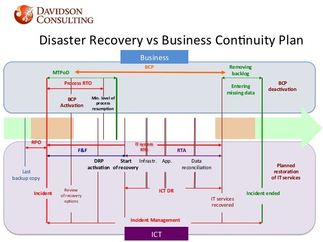 application disaster recovery plan template