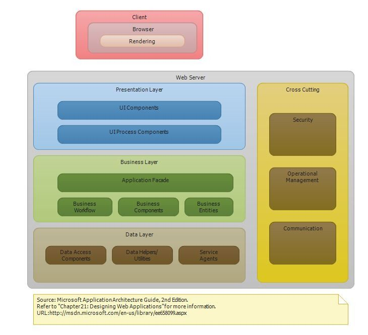 web application security architecture diagram