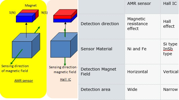 magnetic sensors principles and applications