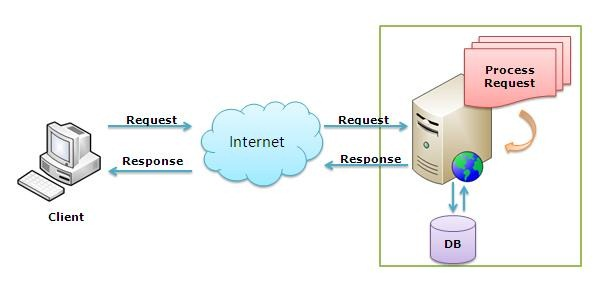difference between website and web application wikipedia