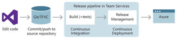 application configuration management best practices