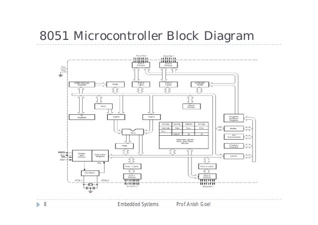 application of embedded system ppt