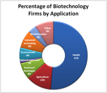 application of biotechnology in industry