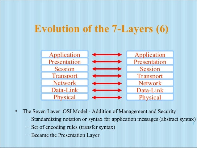 network security in application layer