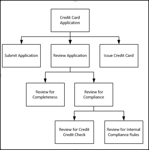 requirements gathering template for mobile applications
