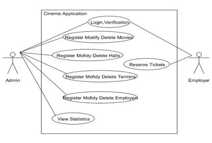 sample use case diagram for web application