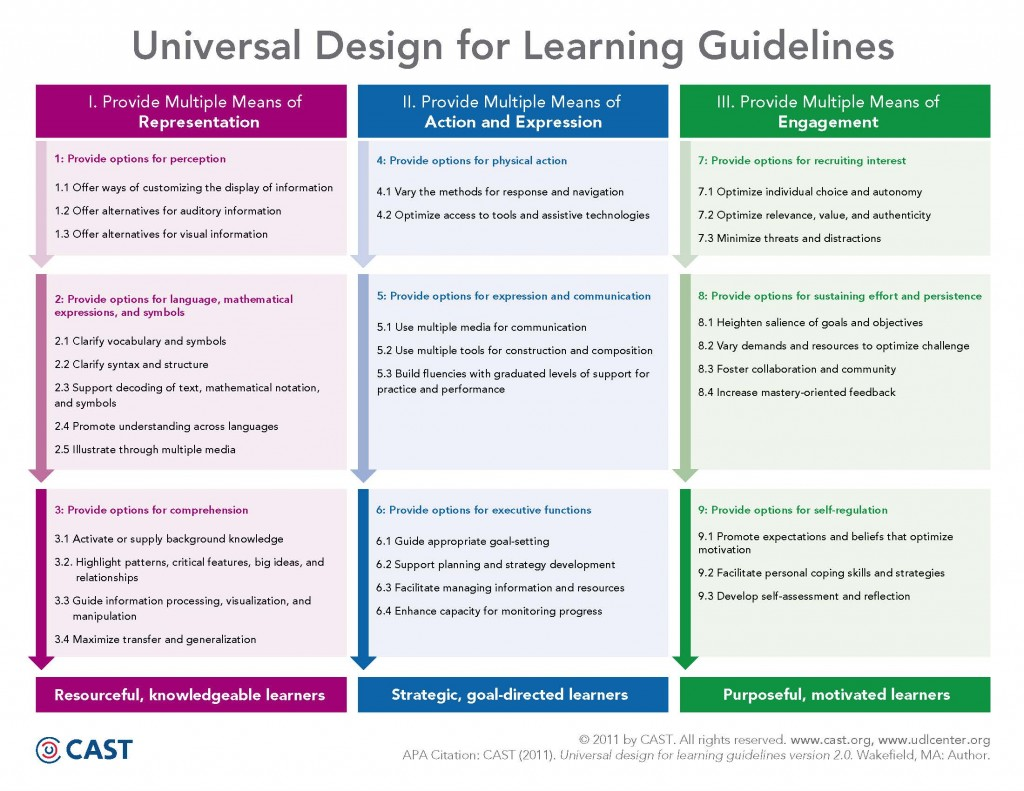 universal design for learning in the classroom practical applications pdf